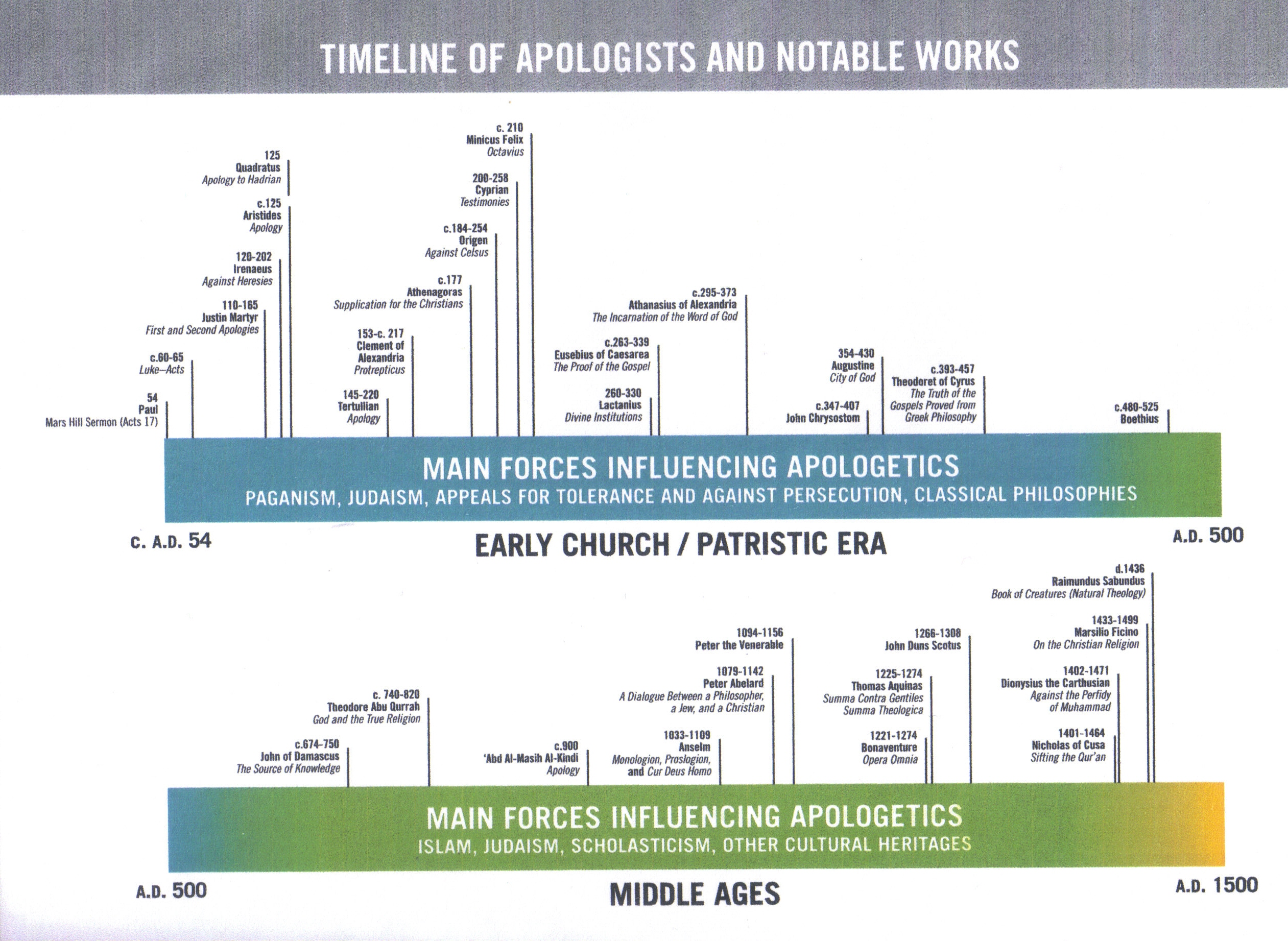 Timeline of the Early Church & Middle Ages | The Glorious Gospel