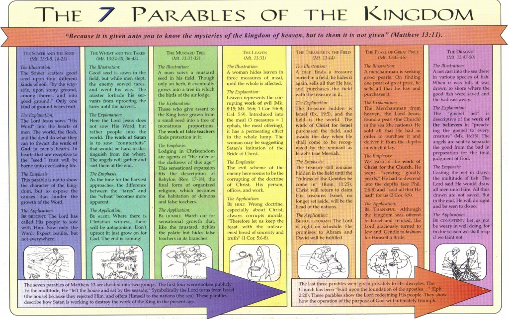 parables of jesus chart