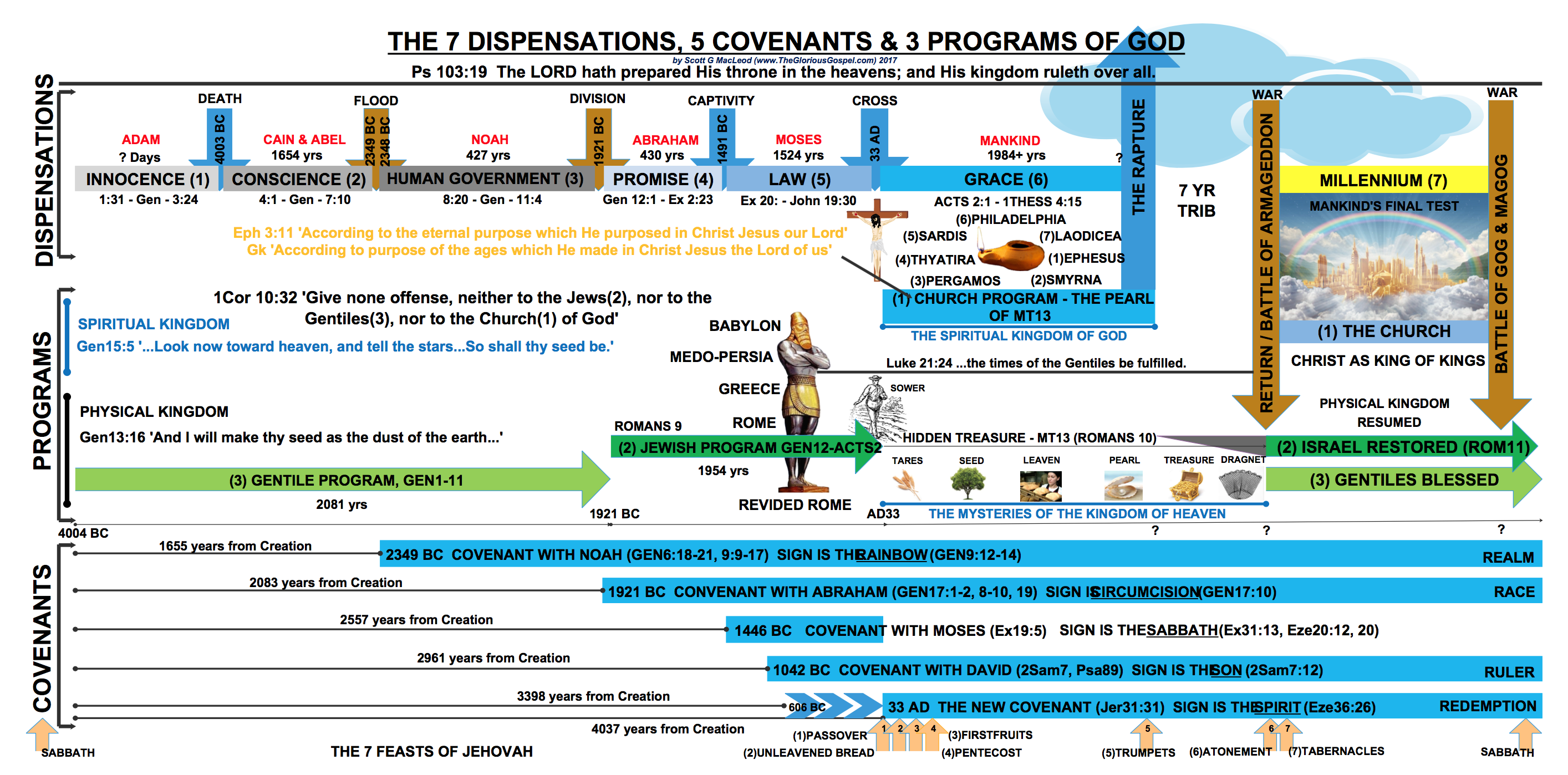 Chart of a timeline of covenants dispensations programs of god chart of a timeline of covenants dispensations programs of god the glorious gospel negle Image collections